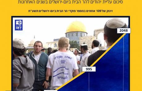 מספר היהודים שעלו להר הבית ביום ירושלים זינק והוכפל