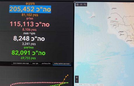 קורונה:  מצב המגפה בעולם לינק ישיר למפה : tps://bit.ly/2HwGzuY