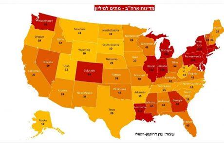 מגפת הקורונה: ניו יורק הפכה למדינה הקטלנית ביותר בעולם